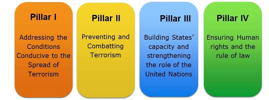 Global CT Strategy - UN
