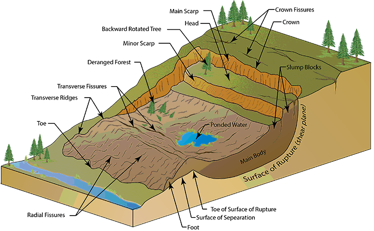 Landslide diagram ibg news landslide diagram ccuart