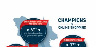 National Bank of Canada-Men are the champions when it comes to online Shopping