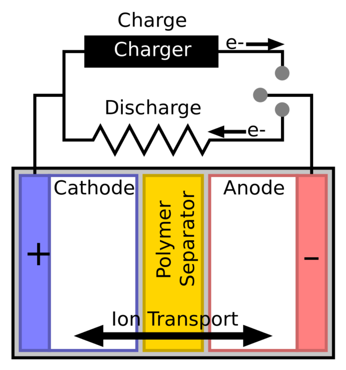 Battery with polymer separatorpng
