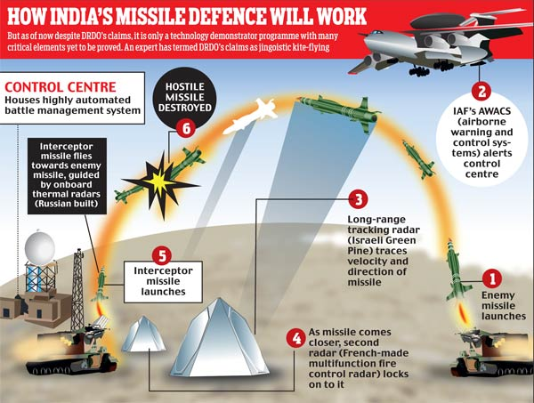 Missile Defence India - PAD