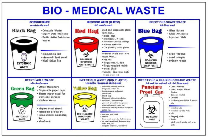 research project on biomedical waste management Gloves or other disposable personal protective equipment from clinical or biomedical labs that are not contaminated with any of the biological wastes listed in infectious, potentially infectious or r-dna biological waste category above.