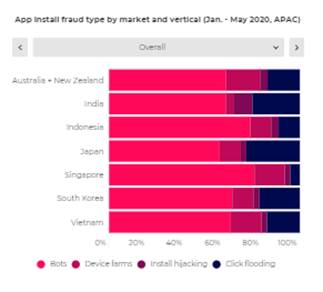 APAC markets see high fraud rates with BOT attacks contributing close to 65 percent in H1-2020 states AppsFlyer report