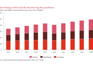 India's E&M industry expected to grow at a CAGR of 10.1% to reach US$55 Bn by 2024 - PwC India Report