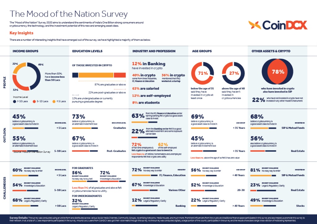 CoinDCX- Mood Of The Nation Survey
