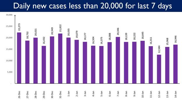 India reports less than 20,000 Daily New Cases since past 7 days