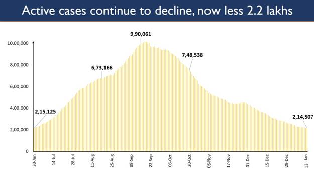 India continues its streak of decline in active caseload; at 2.14 lakh after 197 days