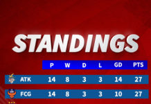 Hero ISL Points Table - M#68