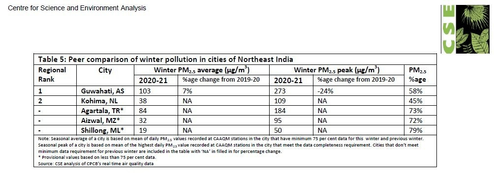 Pollution Details of North East India